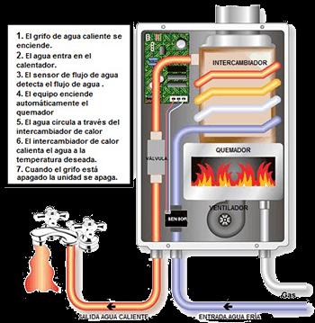 funcionamiento calentador madrid